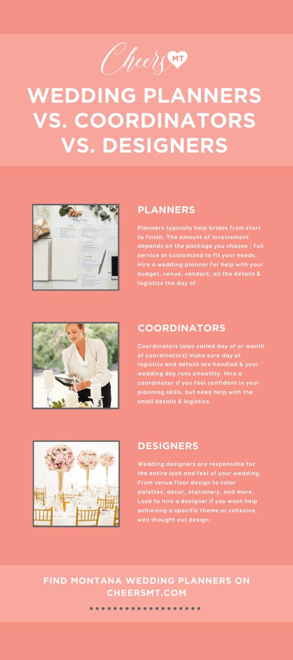 Wedding Planner vs Coordinators vs Designers